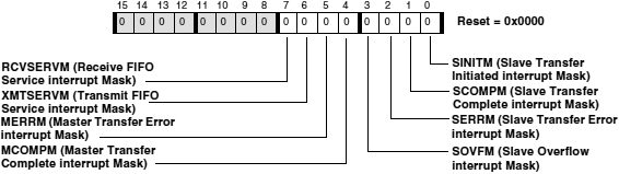 ADSP BF538 TWI Interrupt Mask Register fig20 12