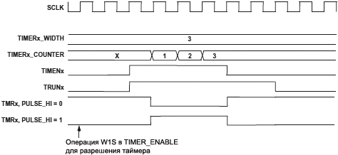 ADSP BF538 Timer Enable and AutoDisable Timing fig16 11