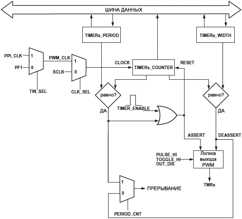 ADSP BF538 Timer Flow Diagram PWM OUT fig16 12