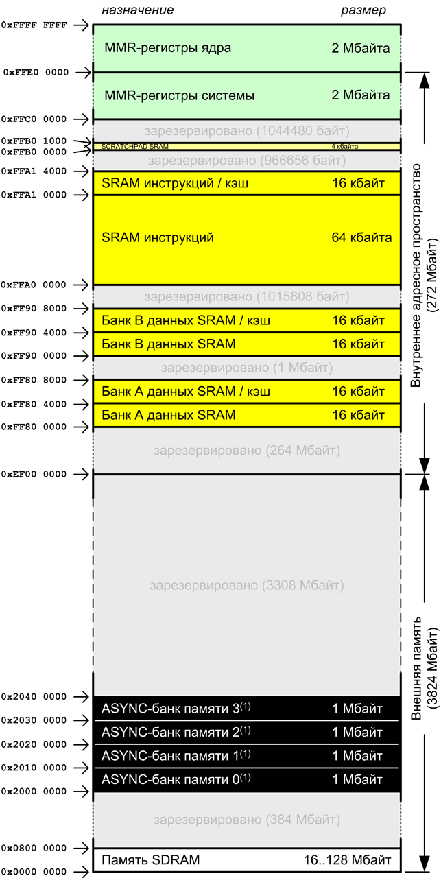ADSP BF538 memory map proportional