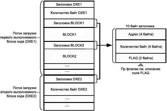 ADSP Blackfin boot stream structure fig32