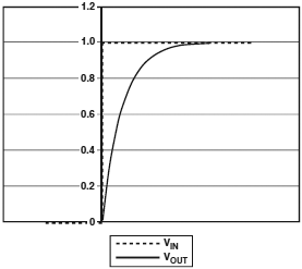AN 609 Analog Filter Step Response fig02