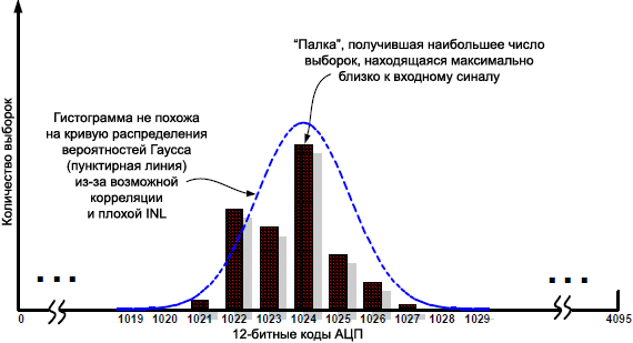 AN118 histogram signal with poor noise fig6