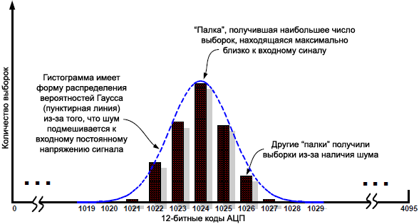 AN118 histogram signal with white noise fig5
