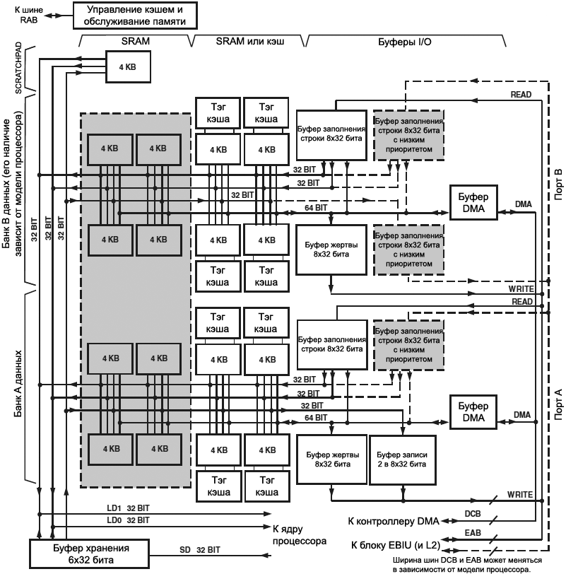Blackfin L1 Data Memory Architecture