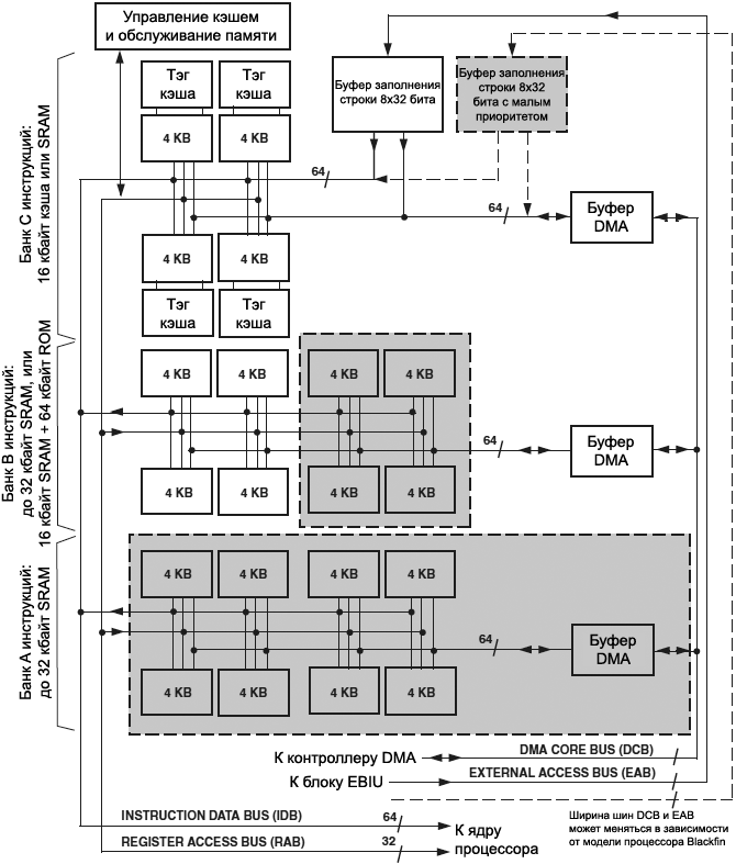Blackfin L1 Instruction Memory Bank Architecture