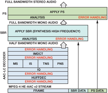 DRM MPEG 4 HE AAC v2 decoder fig08