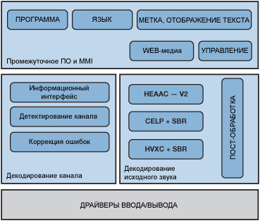 DRM software architecture fig02