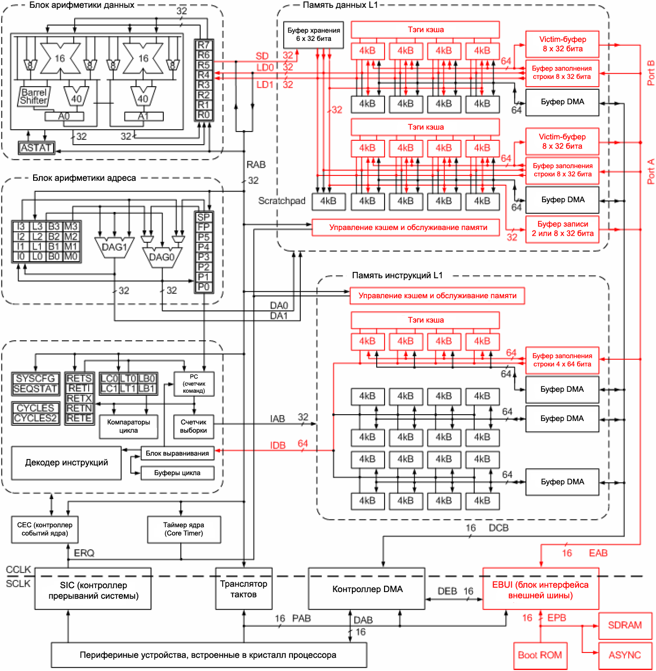 EE 271 ADSP BF533 block diagram