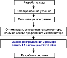 EE 306 when to use PGO Linker