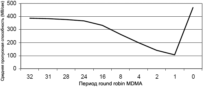 EE 324 MDMA round robin period vs throughput