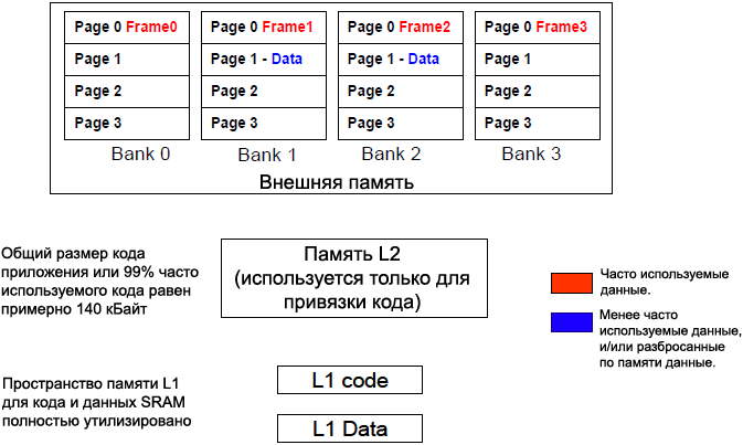 EE 324 Placing frame buffers in four different SDRAM internal banks