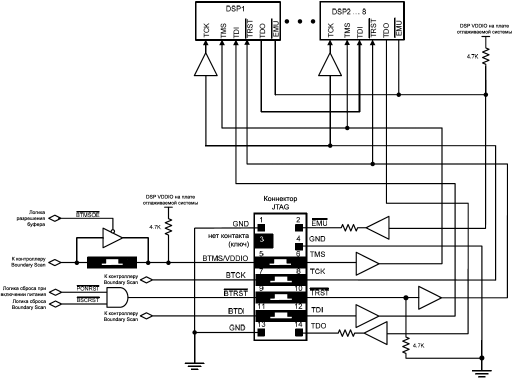 EE 68 JTAG Multiple DSP target with local boundary scan controller fig09