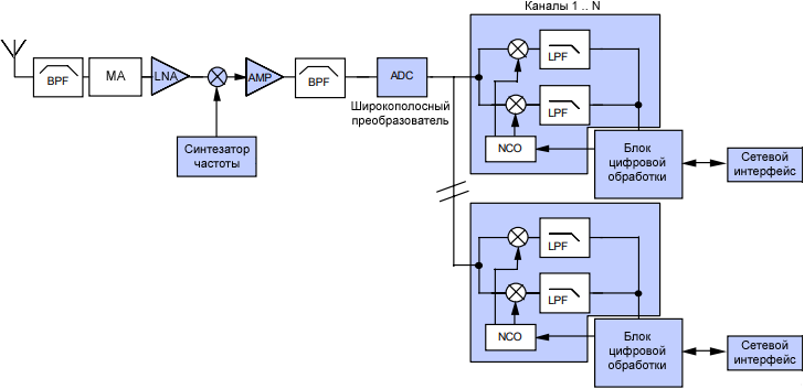 RFDSP typical multi carrier receiver