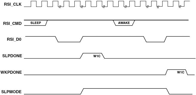 RSI Sleep Walkup operation fig24 9