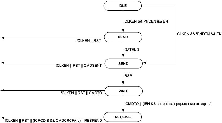 RSI command path State Machine fig24 3