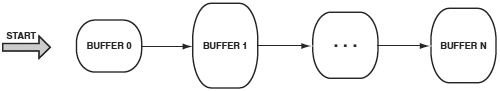 VDK Chained Buffers fig10 3