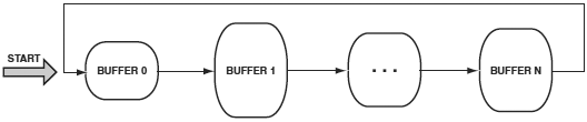 VDK Chained Buffers with loopback fig10 4
