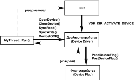 VDK Device Driver API fig3 19
