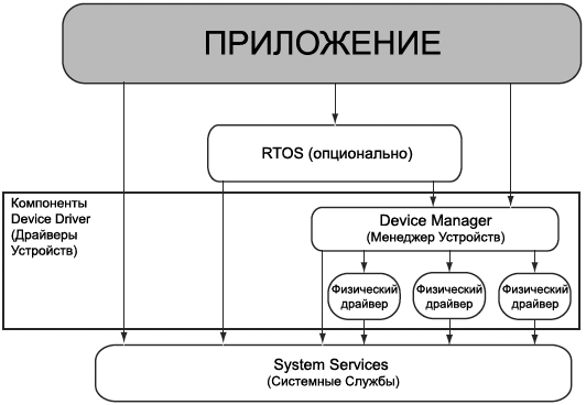 VDK Device Manager Architecture