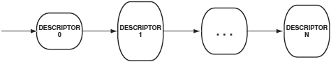 VDK manager DMA descriptor chain fig6 2