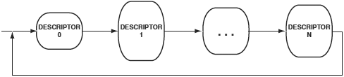 VDK manager DMA descriptor chain with Loopback fig6 3