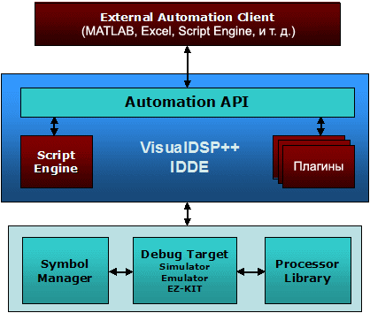 VisualDSP Automation Architecture