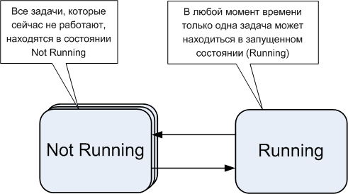 FreeRTOS-pict01-running.png