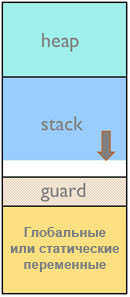 IAR mastering stack heap stack guard zone