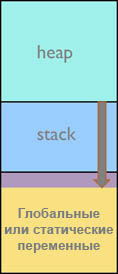 IAR mastering stack heap stack overflow