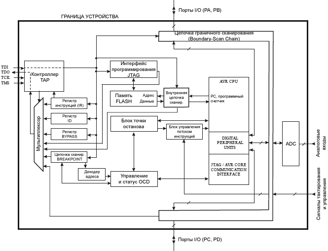 JTAG ATmega32 Block Diagram fig27 1