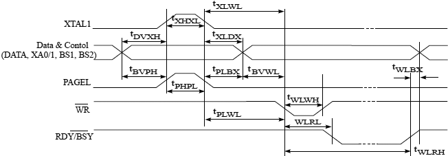 JTAG ATmega32 Parallel Programming Timing Including some General Timing Requirements fig29 7