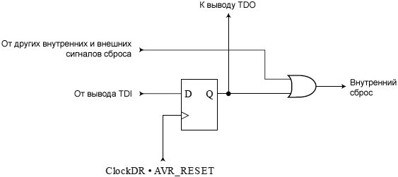 JTAG ATmega32 Reset Register fig27 4