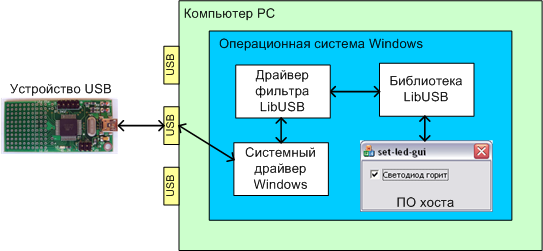 LibUSB Windows filter driver architecture