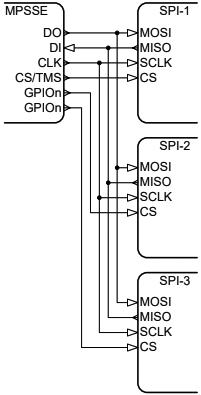 AN 135 SPI Multiple Slaves fig2 2