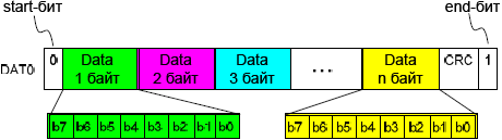 SD spec Data packet format usual data fig3 7b