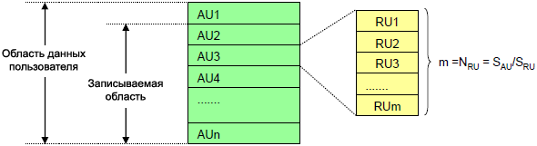 SD spec definition of Allocation Unit AU fig4 8