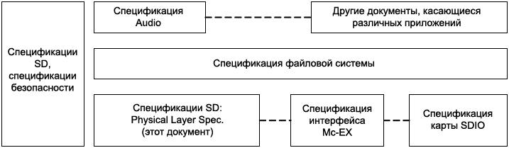 SD spec structure fig1 1