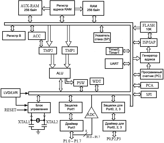STC12C5410AD series Block Diagram