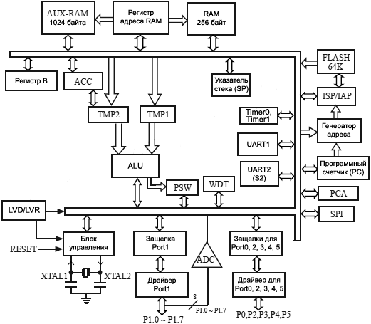 STC12C5A60S2 series Block Diagram