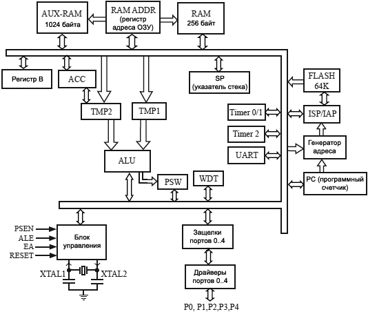 STC89xx block diagram