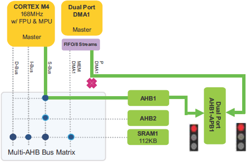 AN4031 AHB to APB1 bridge concurrent CPU and DMA1 access request fig15