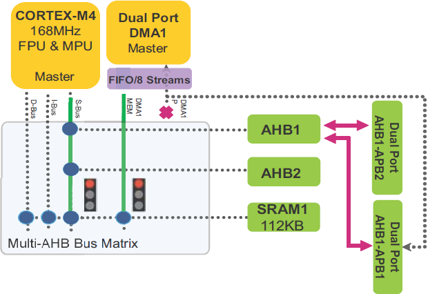AN4031 CPU and DMA1 request access to SRAM1 fig08