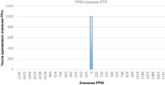 AN4776 PPM resulting ext source clock fig17