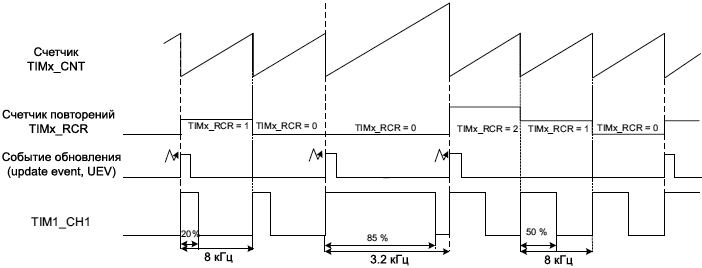 AN4776 arbitrary signal generation on channel1 TIM1 fig33