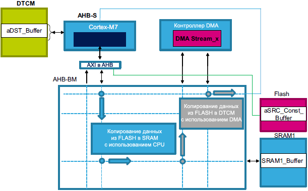 AN4839 STM32F7 Data transfer paths fig2