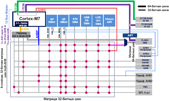 AN4839 STM32F7 Series system architecture fig1