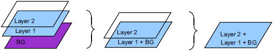 LTDC Blending two layers with background fig84