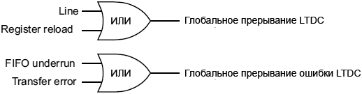 LTDC Interrupt events fig85