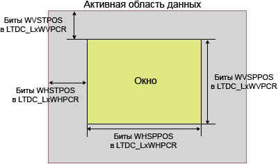 LTDC Layer window programmable parameters fig83